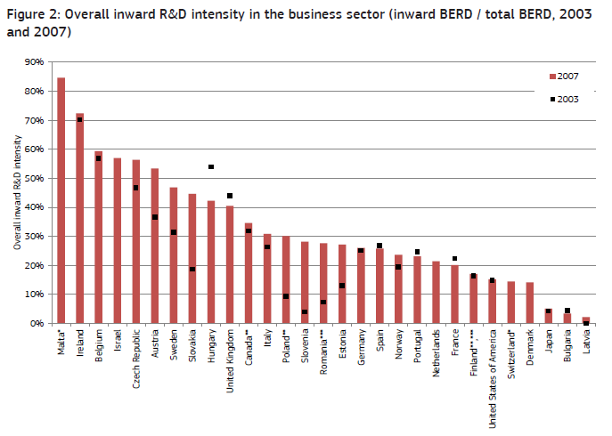 R&D Internationalisation